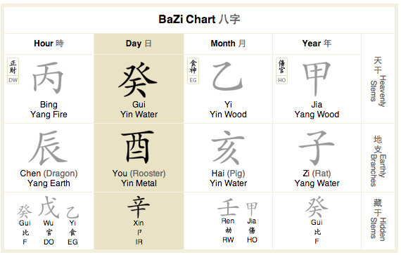 Learn How to Find Your Soul Mate Using Bazi - The Coffee